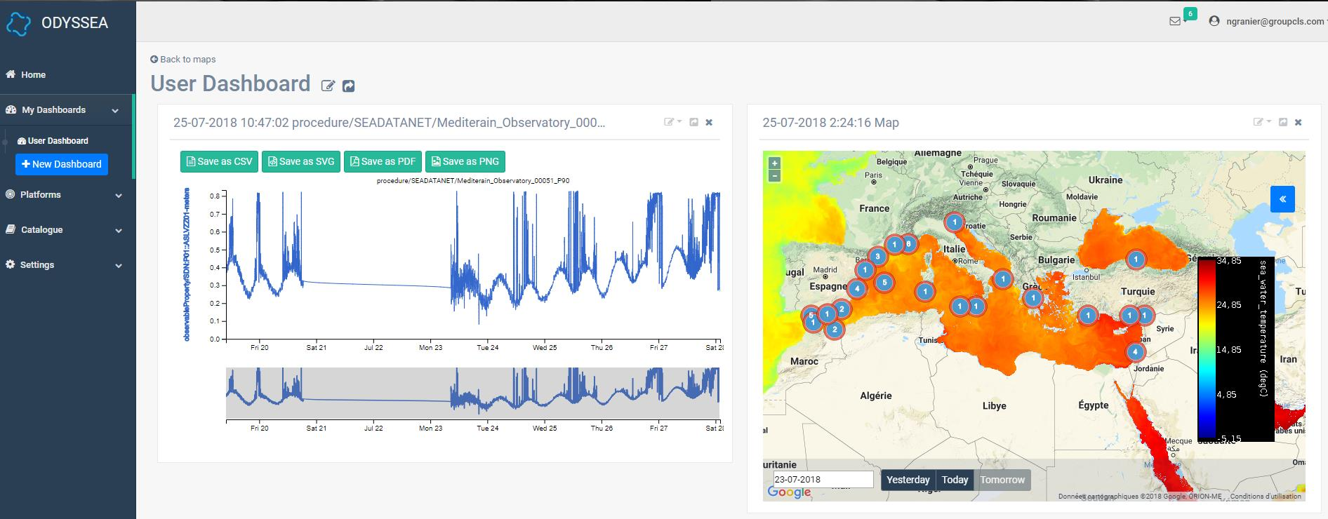 user dashboard odyssea metocean data